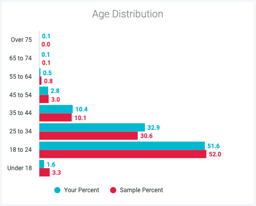 Benchmark Reporting Age Distribution